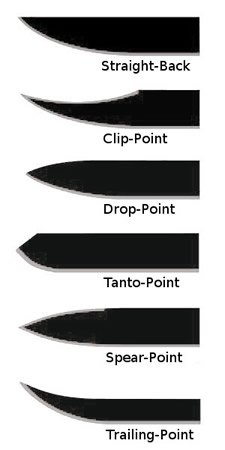 Survival Knife Blade Types