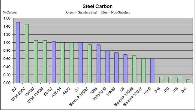 Blade Steel Determining The Best Knife Steel For