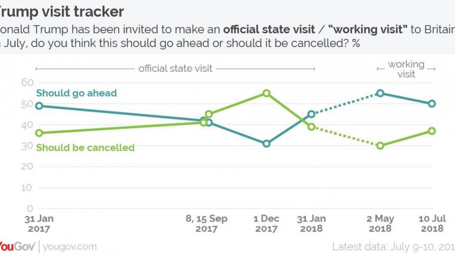 Majority of Britons Support Trump Visit